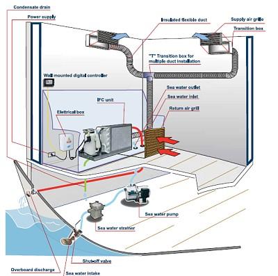 Thermowell - Klimaanlage IFCM