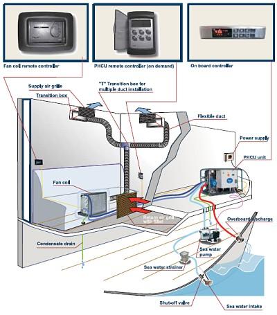Thermowell - Klimaanlage PHCU